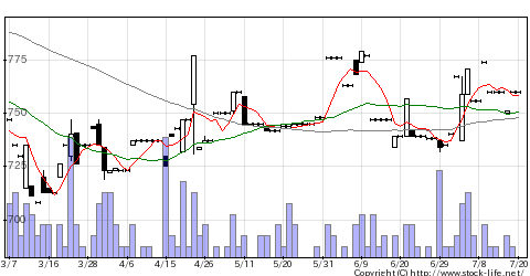 5610大和重の株価チャート