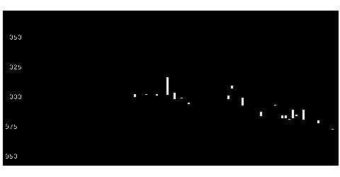5612鋳鉄管の株価チャート