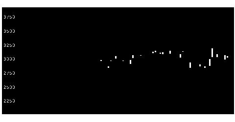 5631日本製鋼所の株価チャート
