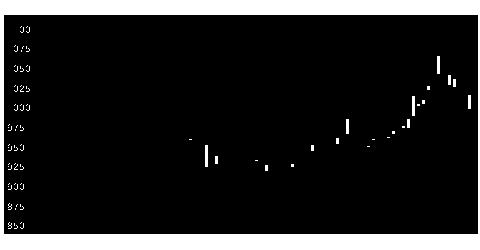5632菱製鋼の株式チャート