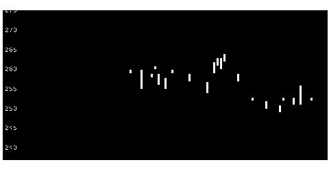 5658日亜鋼の株式チャート