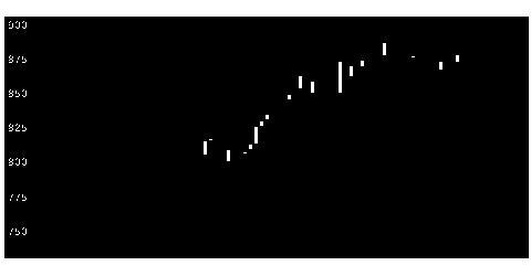 5660神鋼線の株価チャート