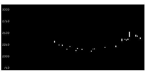 5707東邦鉛の株価チャート