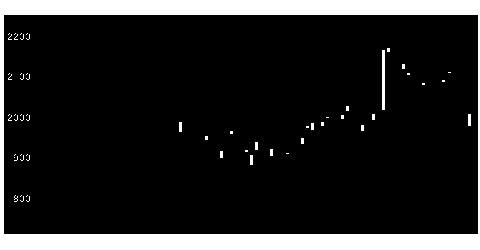 5711三菱マの株価チャート