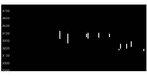 5729日精鉱の株式チャート