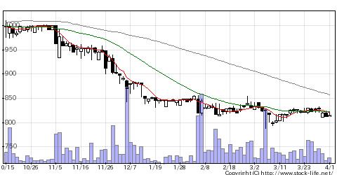 5742NICの株価チャート