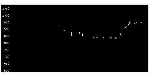 5753日伸銅の株式チャート