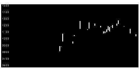 5757CKサンエツの株価チャート