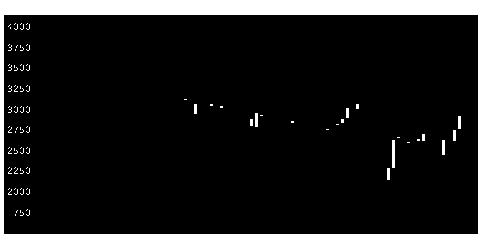 5759日本電解のチャート