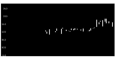 5781東邦金の株式チャート