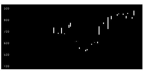 5805昭電線HDの株式チャート