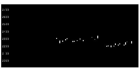 5807東特線の株価チャート