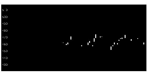 5809タツタの株式チャート