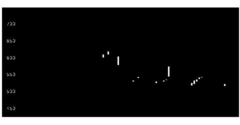 5819カナレ電気の株価チャート