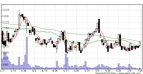 5821平河ヒューテの株価チャート