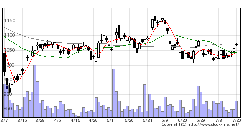 5851リョービの株式チャート