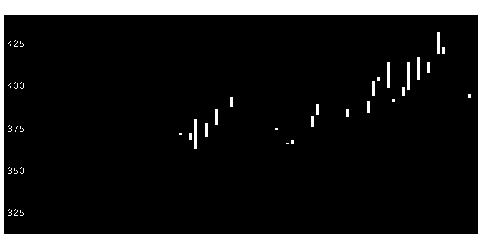 5852アーレスティの株式チャート