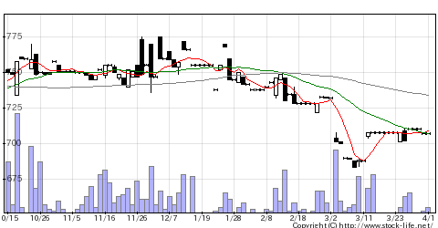 5900ダイケンの株価チャート