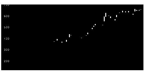 5901洋缶HDの株価チャート