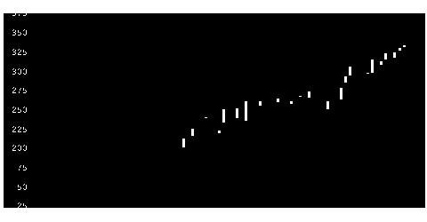 5902ホッカンHDの株価チャート