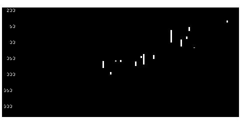 5905日カンの株価チャート