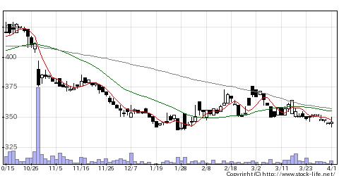 5906エムケー精工の株価チャート