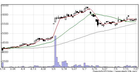 5907JFEコンテの株価チャート