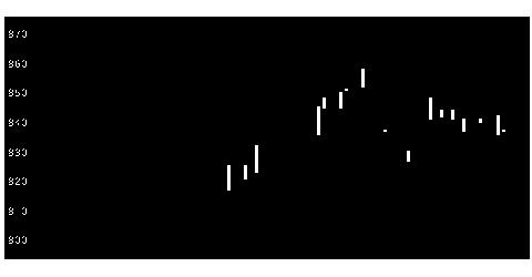 5909コロナの株価チャート