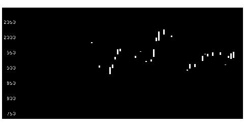 5911横河ブHDの株式チャート