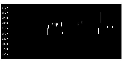 5918滝上工の株価チャート