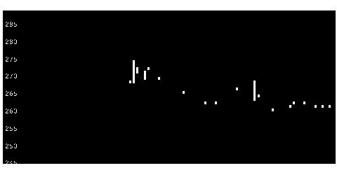 5928アルメタックスの株価チャート