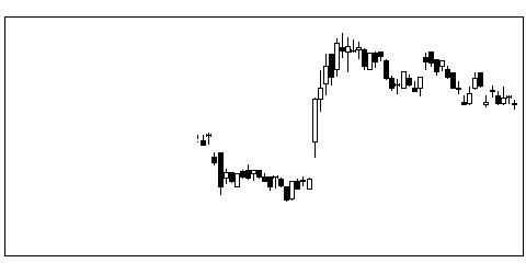 5932三協立山の株式チャート