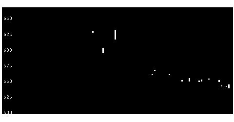5936洋シヤタの株式チャート