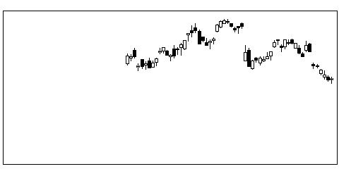5938LIXILの株式チャート