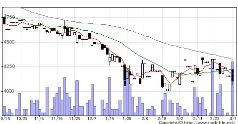 5939大谷工業の株式チャート