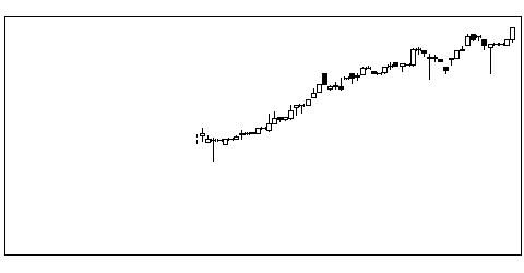 5941中西製の株価チャート