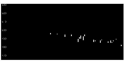 5942日本フイルコンの株価チャート