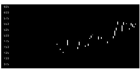 5943ノーリツの株価チャート