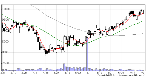5947リンナイの株価チャート
