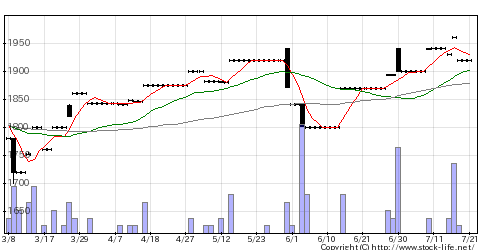 5953昭和鉄の株価チャート