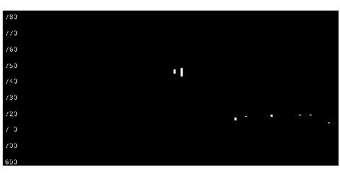 5965フジマックの株価チャート