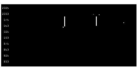 5966KTCの株式チャート