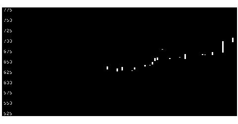 5974中国工の株式チャート