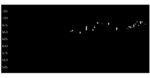 5976ネツレンの株式チャート