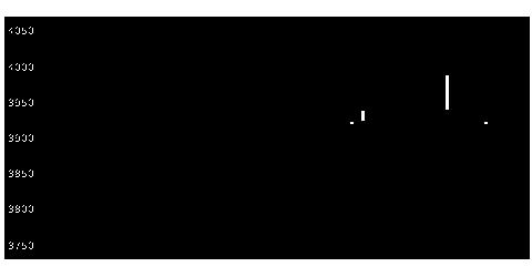 5979カネソウの株式チャート