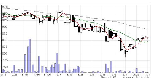 5987オーネックスの株式チャート