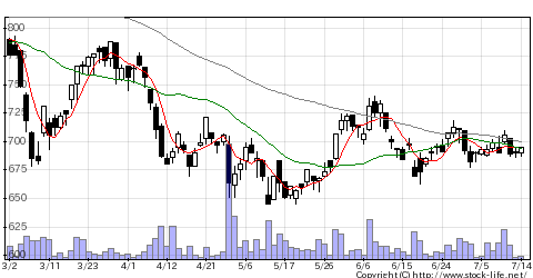 5992中発条の株価チャート