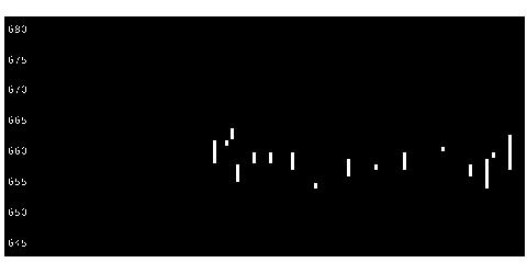 5993知多鋼の株式チャート