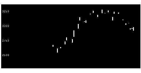 6005三浦工業の株価チャート