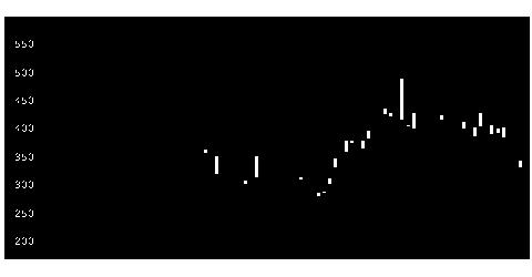 6013タクマの株価チャート